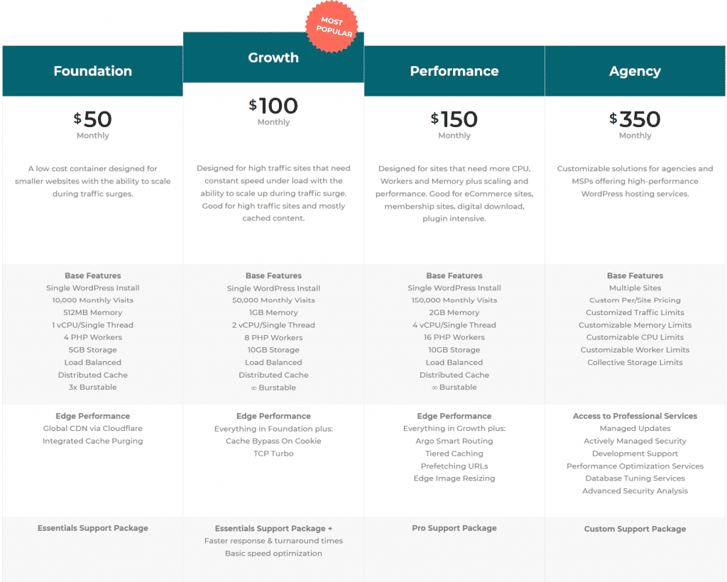 convesio pricing plans